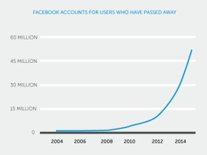 Graph showing amount of dead people with Facebook Accounts
